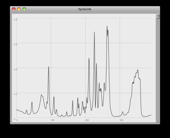 Sonifying IR spectroscopy data – finding peaks | J  Simon