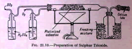 Preparation of SO3